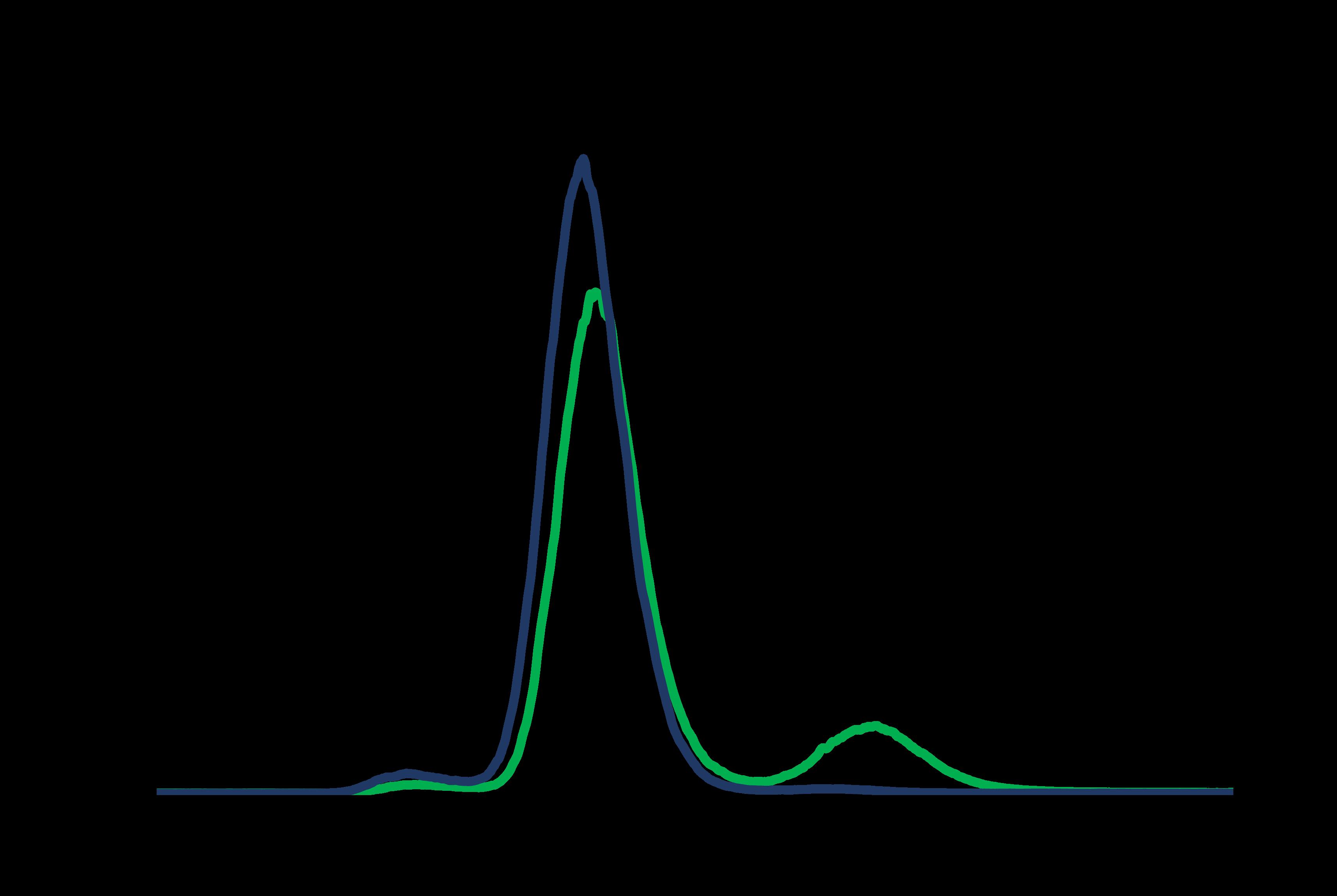 Supercritical fraction of poloxamer 407